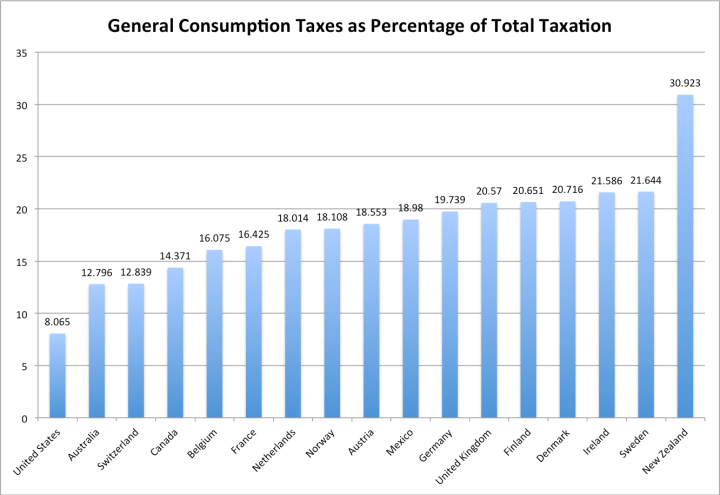 consumption_as_pct_of_total_taxation