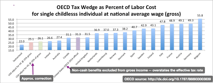 marked_oecd_tax_wedge_100aw_single_childless