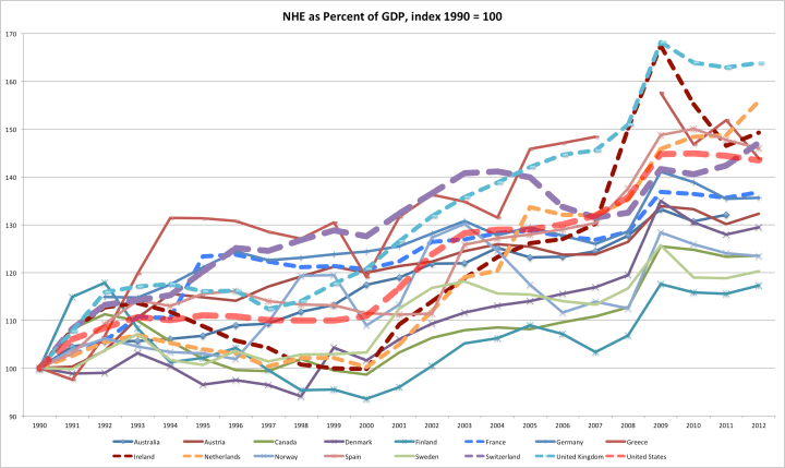 NHE_as_Pct_of_GDP_1990_index