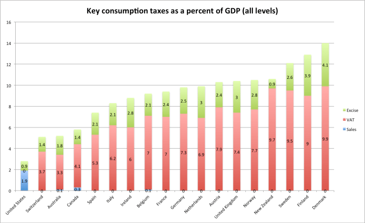 oecd_consumption_taxes_pct_of_gdp