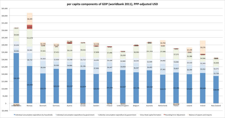 oecd_gdp_per_capita_categories