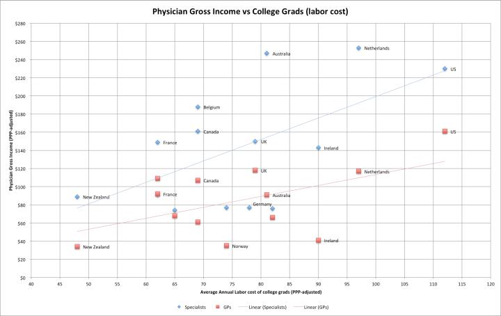 physician_income_vs_college_labor (1)