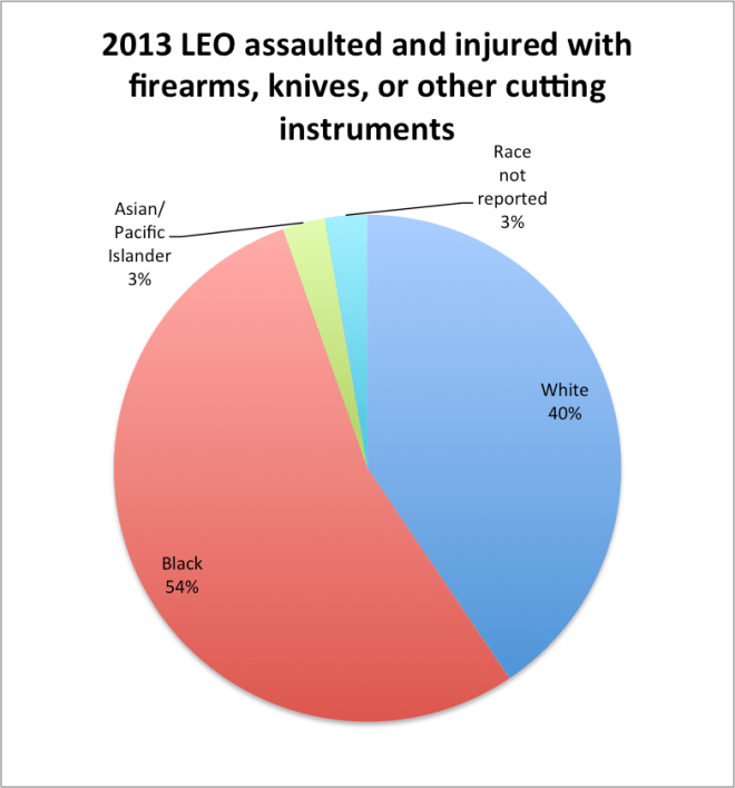 leo_assaulted_and_injured_by_race