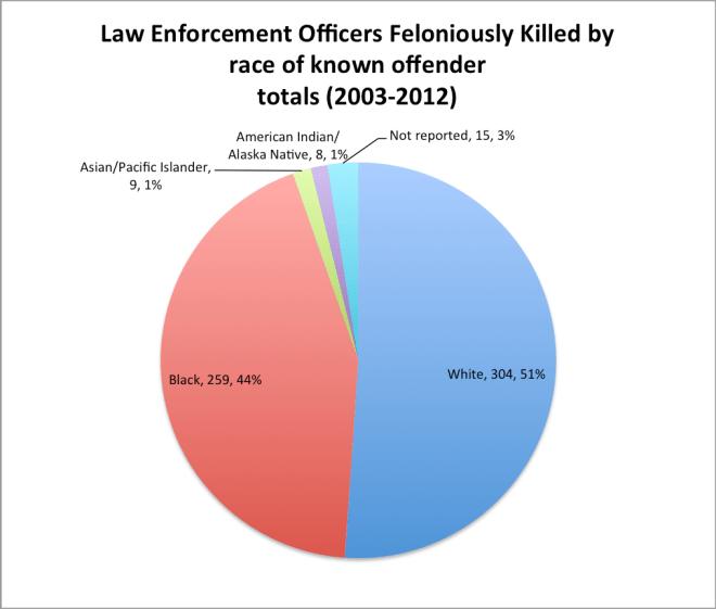 leo_killed_offender_race
