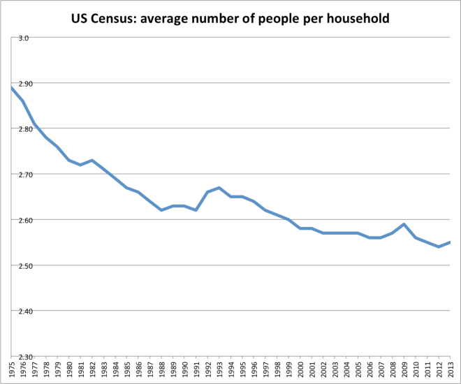 census_mean_household_size