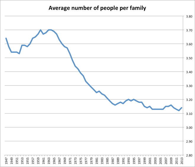 census_people_per_family