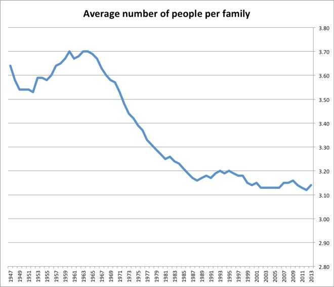 census_people_per_family