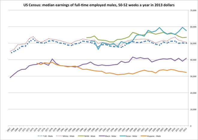 census_worker_earnings-1