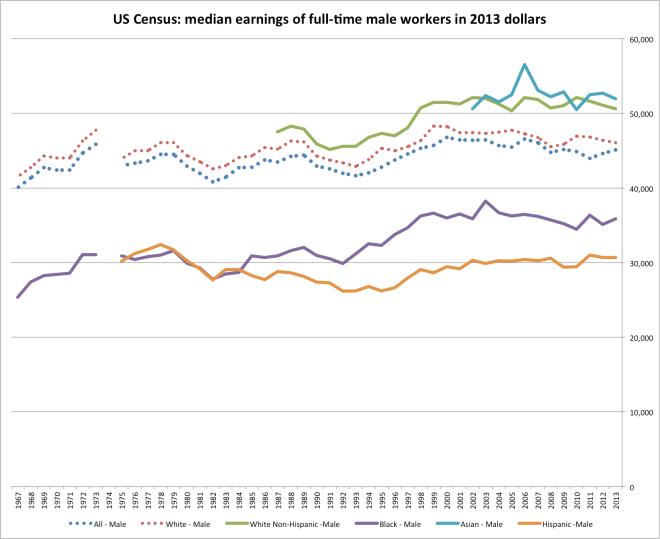 census_worker_earnings-5