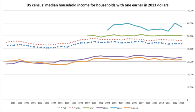 household_income_by_earnrs-1