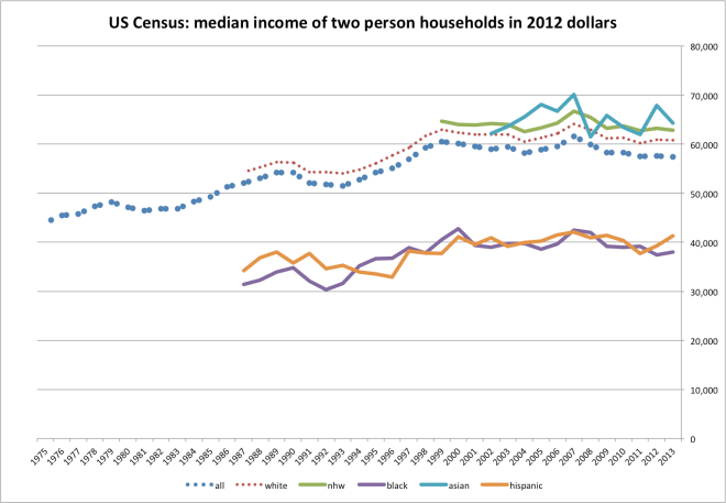 median_income_by_hh_size-2