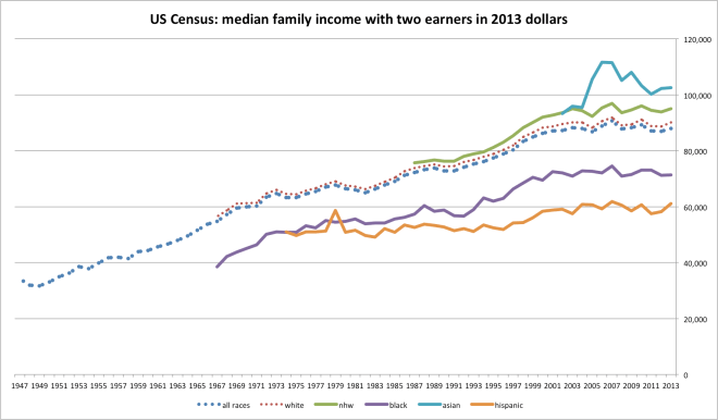 us_family_income-3
