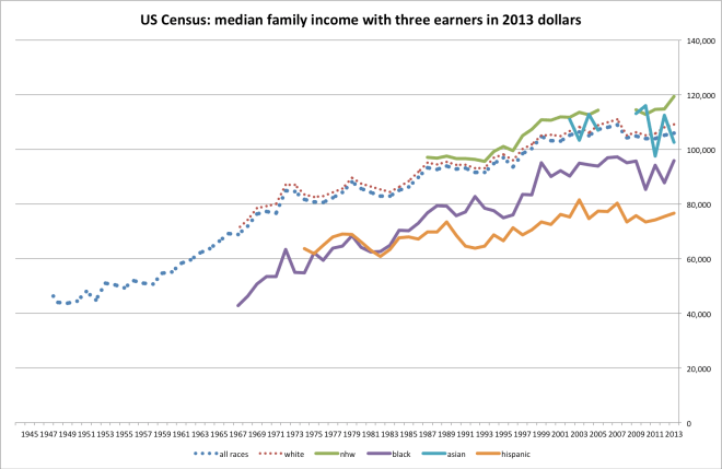 us_family_income-4