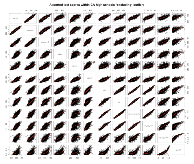matrix_excluding_outliers