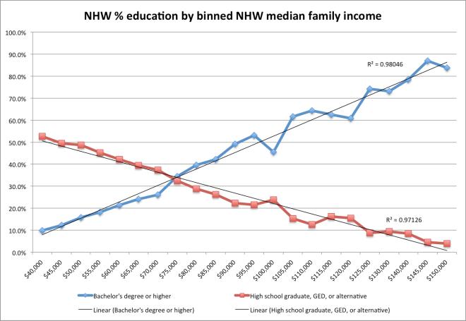 nhw_ed_levels_by_binned_income