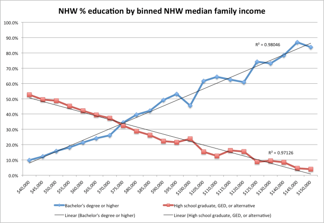 nhw_ed_levels_by_binned_income