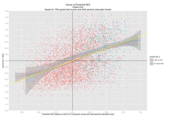 actual_vs_pred_males_test_and_ped_by_income_bin_2