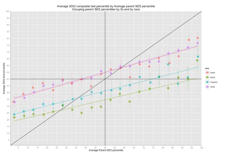 average_composite_test_percentile_by_avg_parent_ses