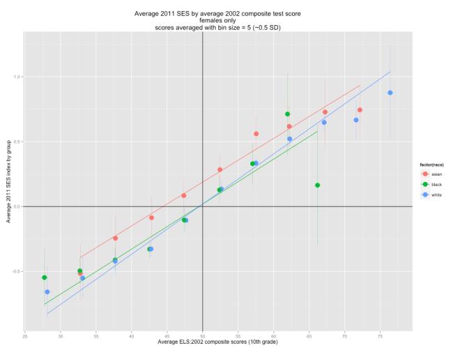 average_ses_by_average_comp_score_bin_5_females