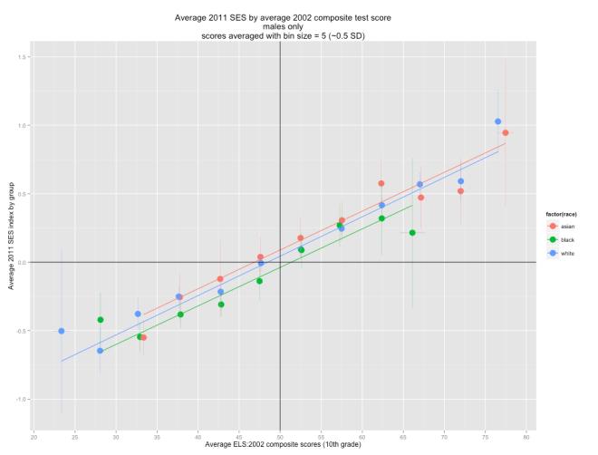 average_ses_by_average_comp_score_bin_5_males