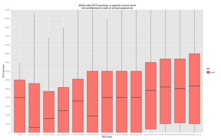 boxplot_earnings_vs_parents_income_level