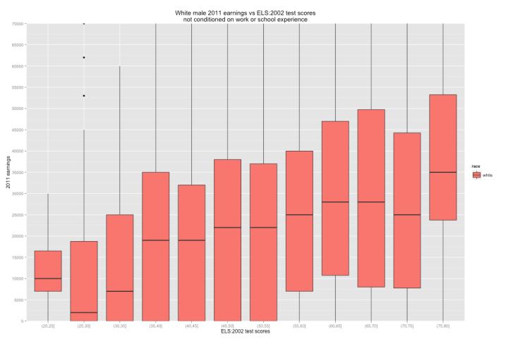 boxplot_earnings_vs_test_score_binned