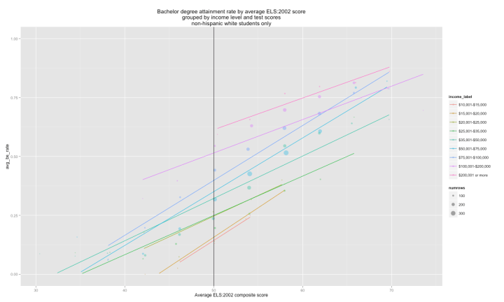 bs_attainment_scatter_by_income_levels_white_only