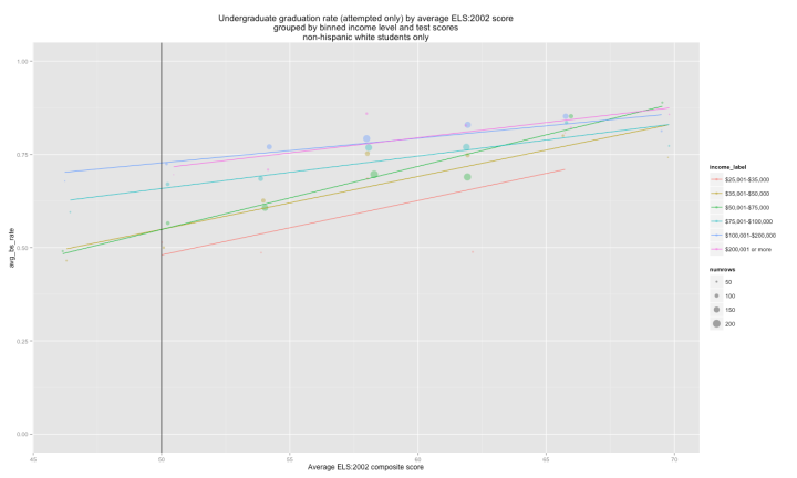 graduation_rate_by_income