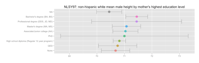 nhw_male_height_by_med