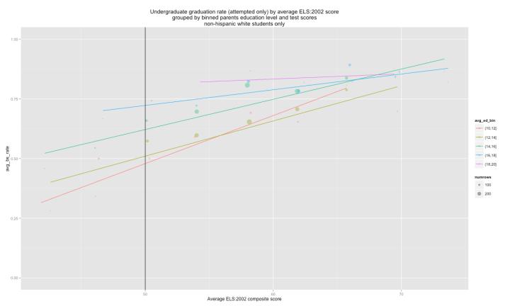 scatter_by_binned_average_ed_level