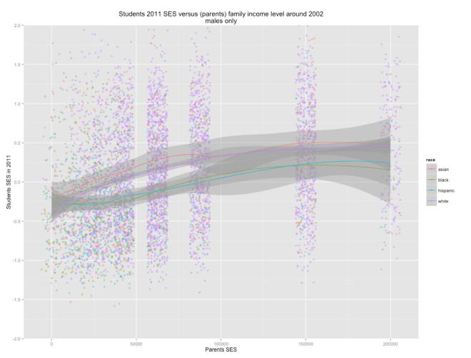 ses_by_income_males_multiples_races