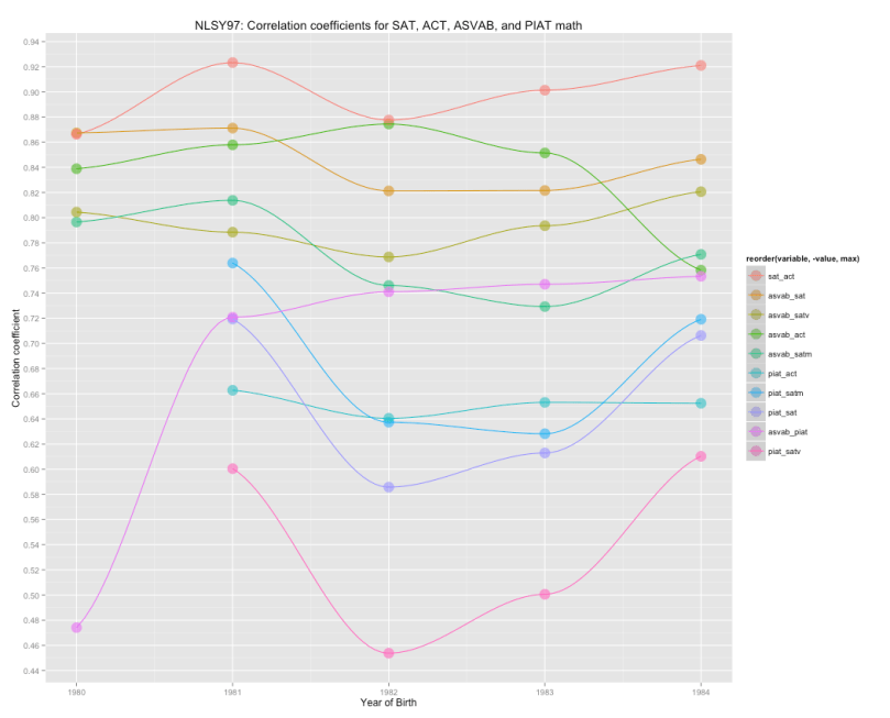 test_correlations_by_year