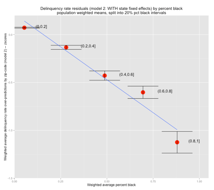 delinquency_over_predictions_by_pct_black_weighted_averages.png