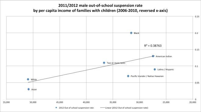 nat_by_per_capita_income