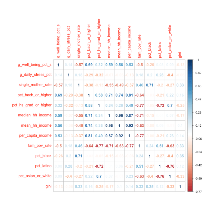 unweighted_correlations_table