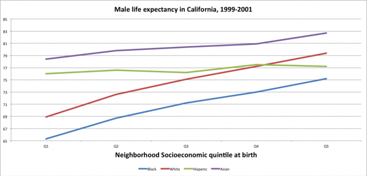 calif_male_le_by_race_and_income