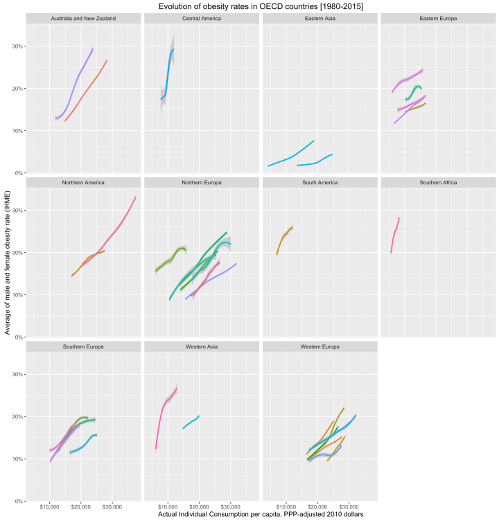 obesity_rates_by_aic_oecd_time_series.png