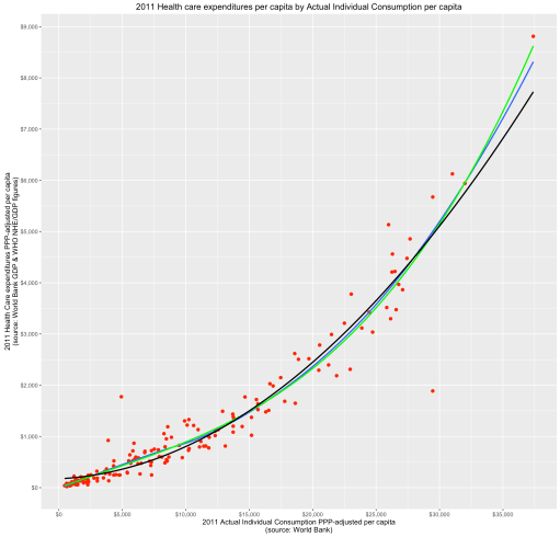 rcafdm_100_who_and_worldbank_nhe_by_aic_curve_fit.png