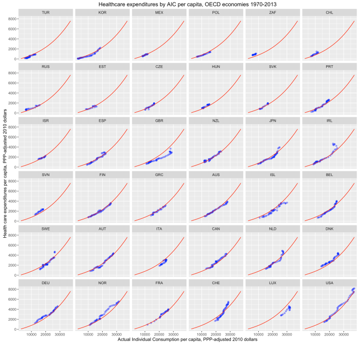 rcafdm_112_timeseries_facet_by_country.png