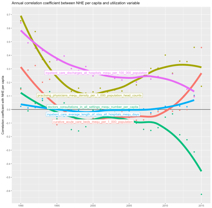 annual_cor_nhe_cwf_variables.png