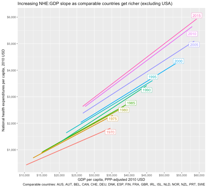 nhe_gdp_slope_comps_1970_2015.png