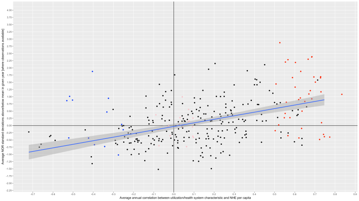 nor_zscore_by_annual_correlation.png