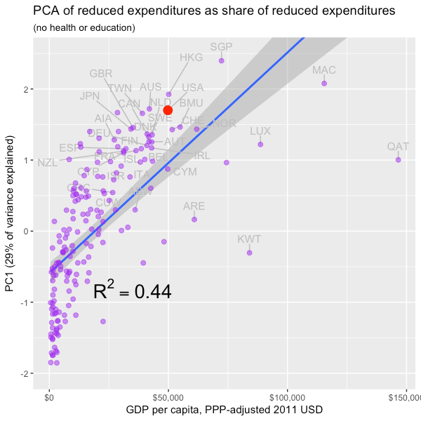 reduced_PCA_PC1_by_GDP.png
