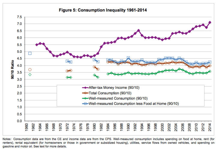 consumption_inequality_since_60s_9010ratio.png