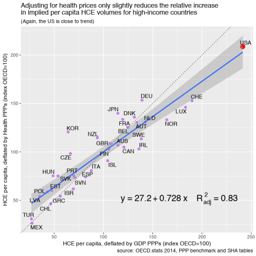 oecd_2014_health_deflator_comparison.png