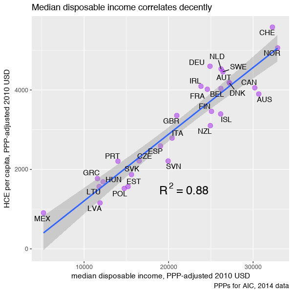 oecd_hubert_median_rep.png