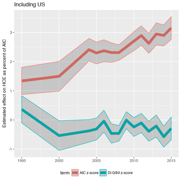 oecd_inequality_aic_effect_WITHUS.png