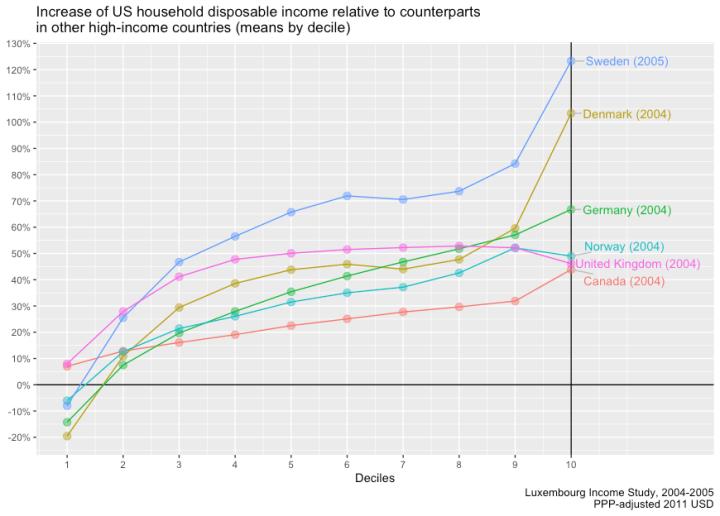 us_comparison_as_percentages.png