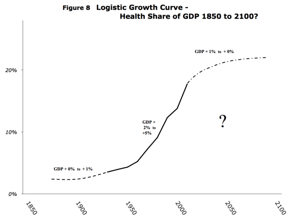 getzen_logistic_growth_curve