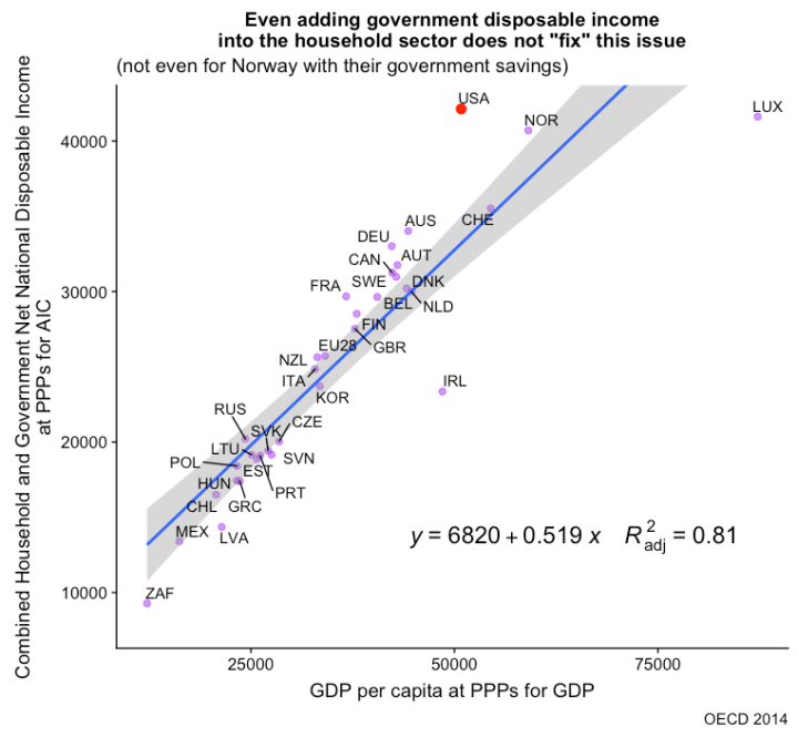rcafdm_combined_sector_nndi_by_gdp.png